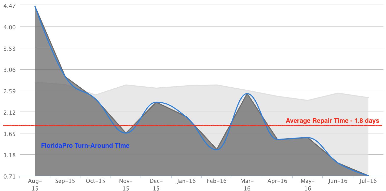 computer repair turn around time graph